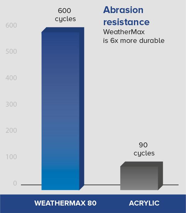 graph_abrasion_resistance.png