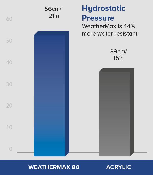 graph_hydro_pressure.png